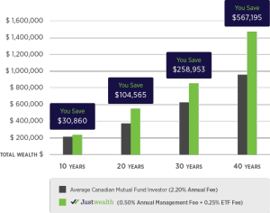 The impact of investment fees on your portfolio