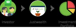 Justwealth Investing Process