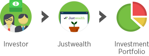 Justwealth Investing Process