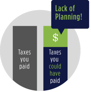 Lack of Tax Planning Illustration