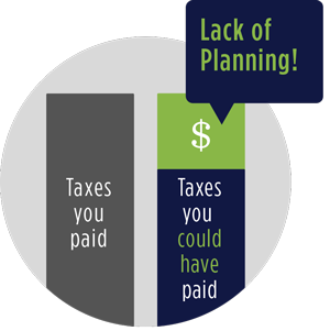 Lack of Tax Planning Illustration